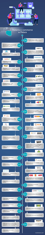 Historia e-Commerce w Polsce / historia polskiego e-handlu - infografika